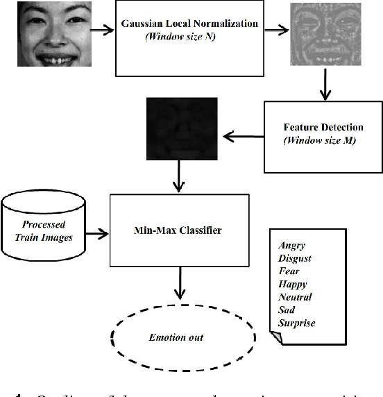 Figure 1 for Facial emotion recognition using min-max similarity classifier