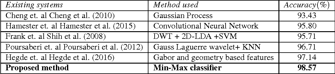 Figure 4 for Facial emotion recognition using min-max similarity classifier