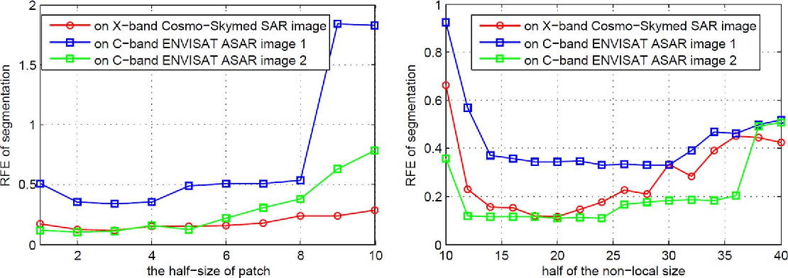Figure 2 for Meaningful Objects Segmentation from SAR Images via A Multi-Scale Non-Local Active Contour Model