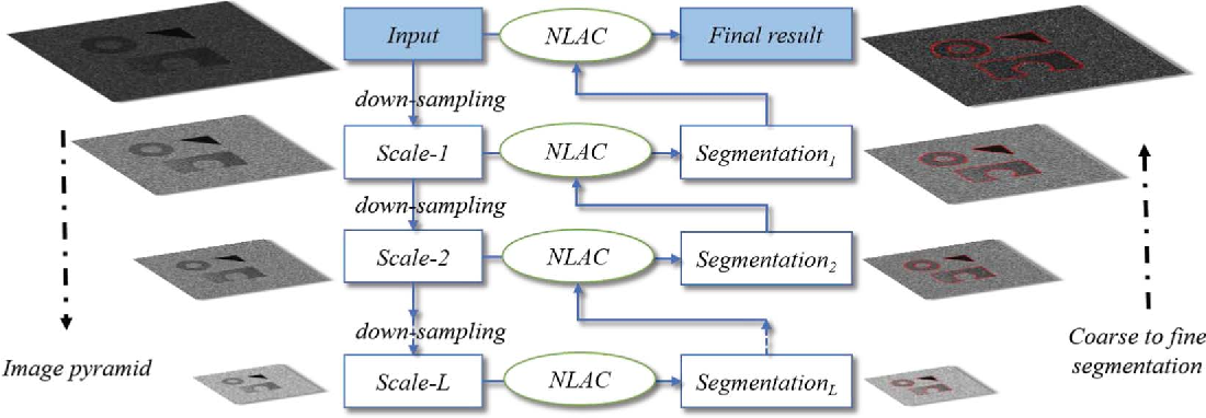 Figure 3 for Meaningful Objects Segmentation from SAR Images via A Multi-Scale Non-Local Active Contour Model