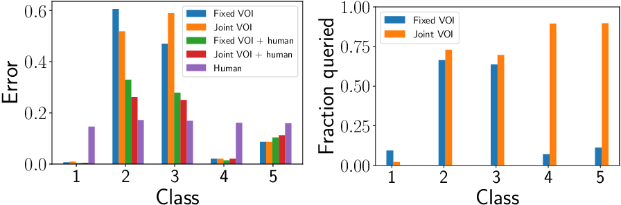 Figure 4 for Learning to Complement Humans