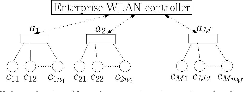 Wireless Lan Network Diagram
