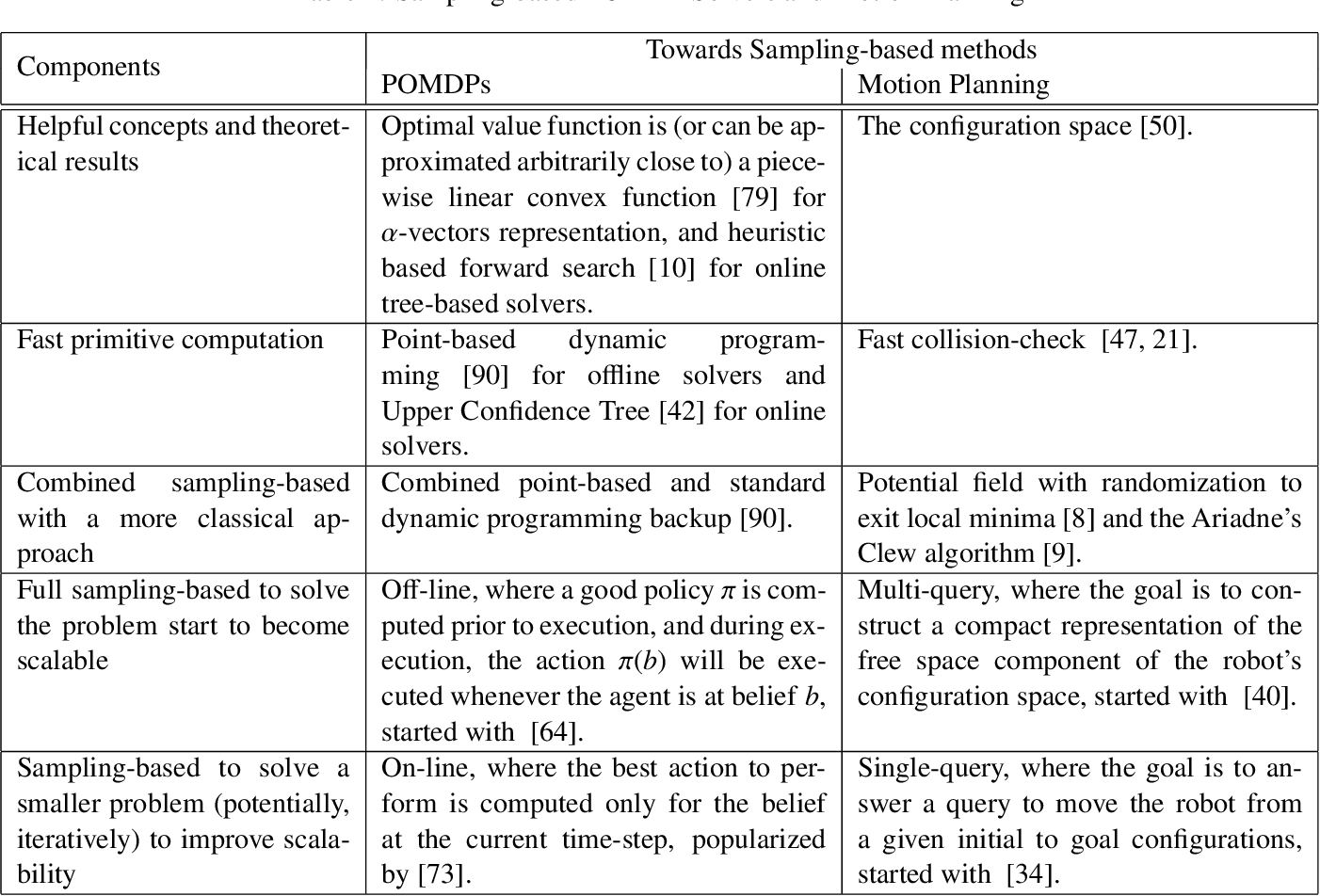 Figure 2 for Partially Observable Markov Decision Processes (POMDPs) and Robotics