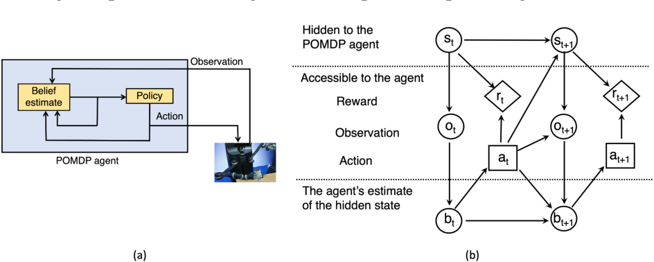 Figure 1 for Partially Observable Markov Decision Processes (POMDPs) and Robotics