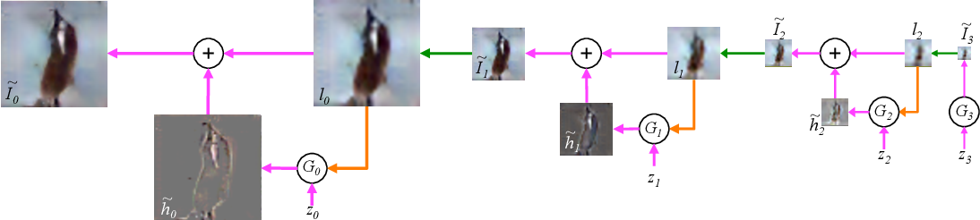 Figure 1 for Deep Generative Image Models using a Laplacian Pyramid of Adversarial Networks