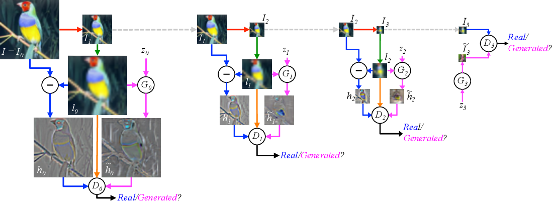 Figure 2 for Deep Generative Image Models using a Laplacian Pyramid of Adversarial Networks