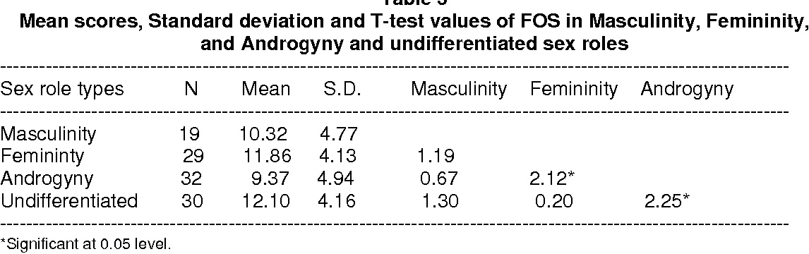 Table 3 from Perceived Sex Role and Fear of Success: A Study