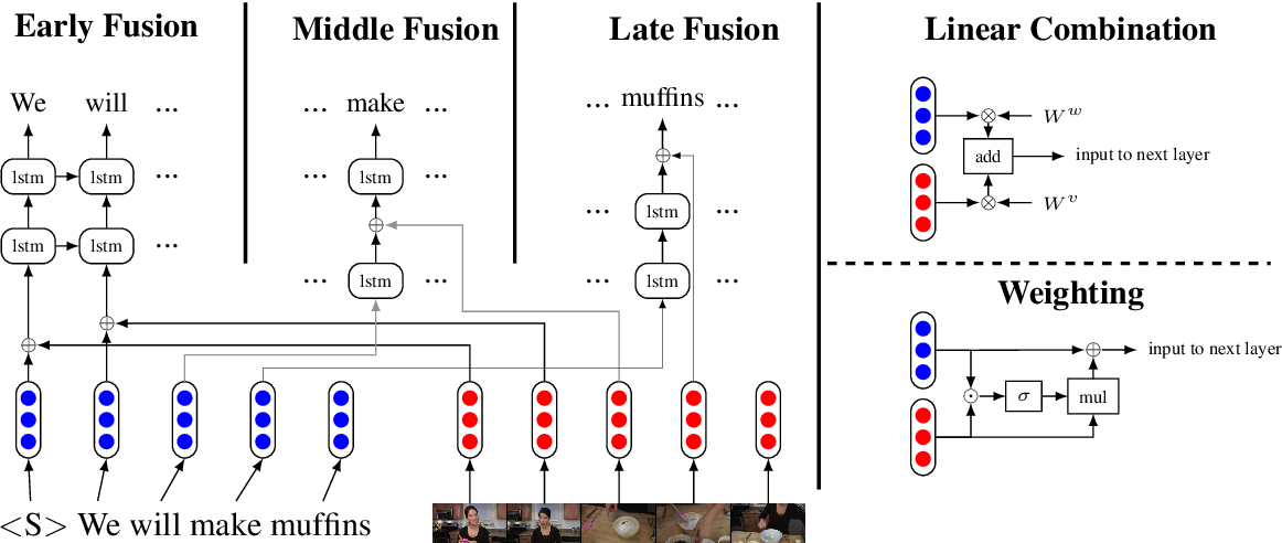 Figure 1 for Neural Language Modeling with Visual Features