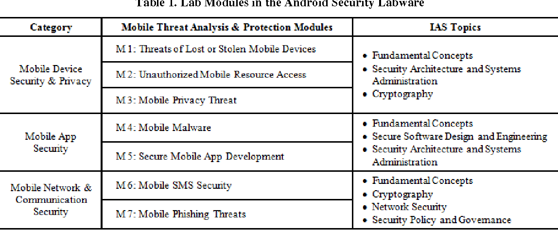 Table 1 from Learning mobile security with android security labware