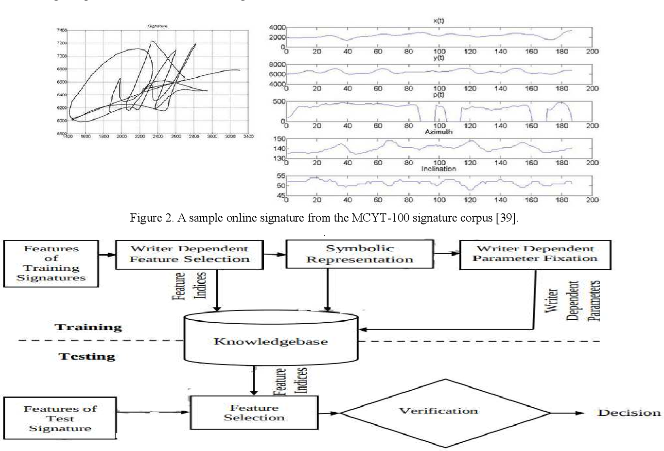 Figure 2 for Online Signature Verification Based on Writer Specific Feature Selection and Fuzzy Similarity Measure