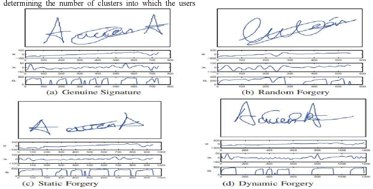 Figure 3 for Online Signature Verification Based on Writer Specific Feature Selection and Fuzzy Similarity Measure
