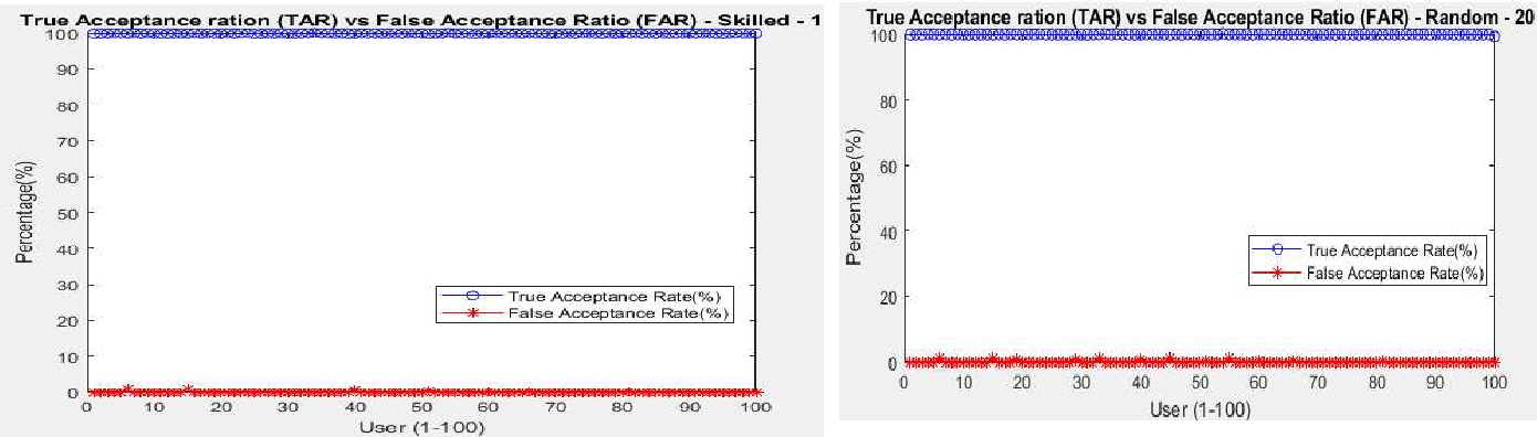 Figure 4 for Online Signature Verification Based on Writer Specific Feature Selection and Fuzzy Similarity Measure