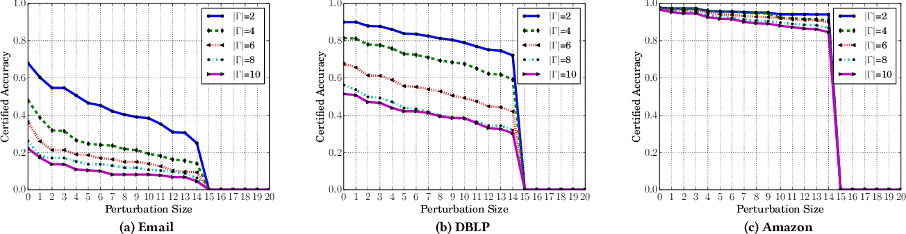 Figure 2 for Certified Robustness of Community Detection against Adversarial Structural Perturbation via Randomized Smoothing