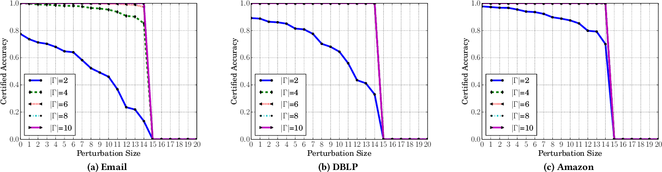 Figure 3 for Certified Robustness of Community Detection against Adversarial Structural Perturbation via Randomized Smoothing