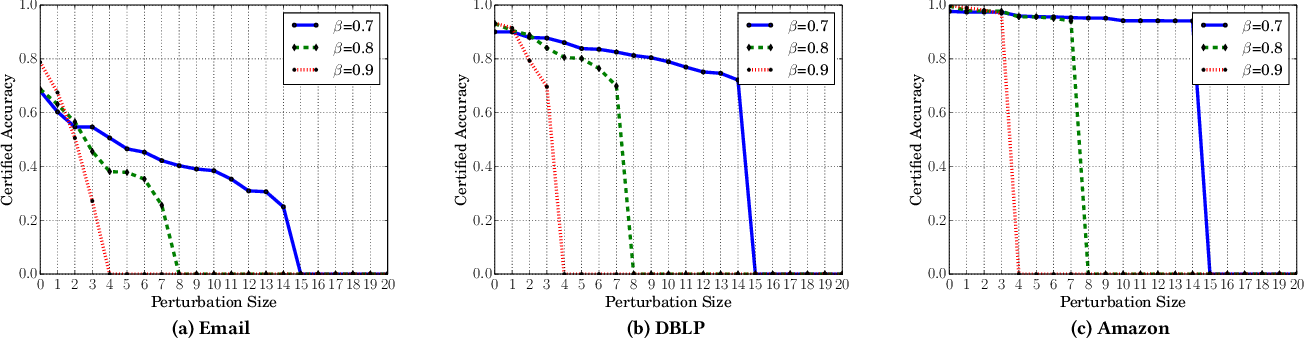 Figure 4 for Certified Robustness of Community Detection against Adversarial Structural Perturbation via Randomized Smoothing