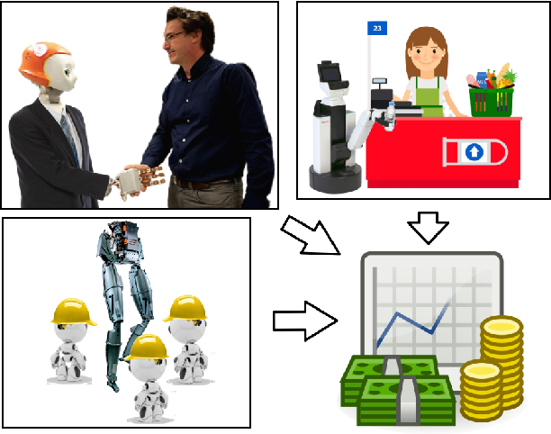 Figure 1 for Robot Economy: Ready or Not, Here It Comes