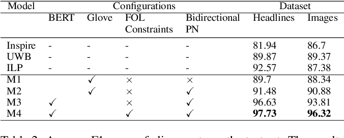 Figure 4 for Logic Constrained Pointer Networks for Interpretable Textual Similarity
