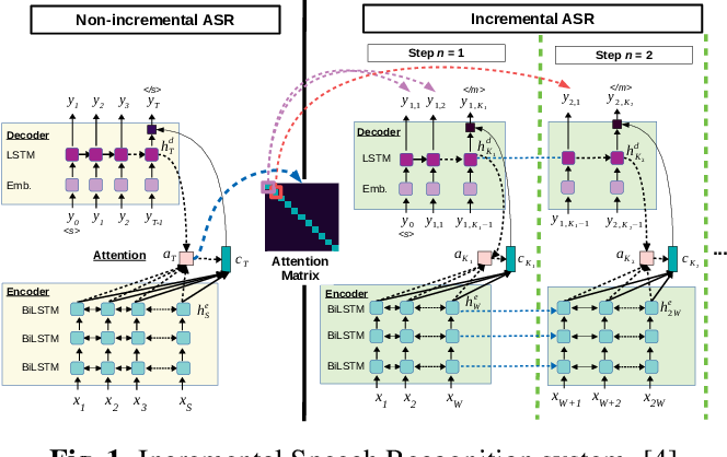 Figure 1 for Simultaneous Speech-to-Speech Translation System with Neural Incremental ASR, MT, and TTS