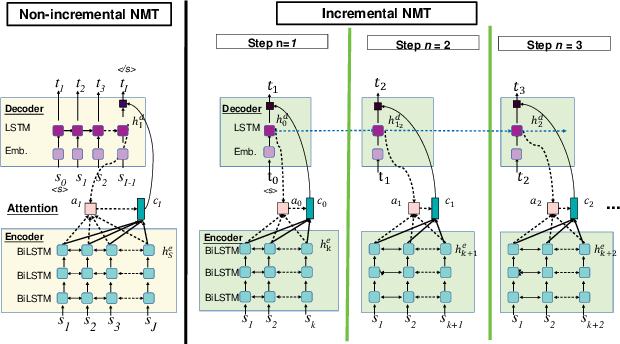 Figure 2 for Simultaneous Speech-to-Speech Translation System with Neural Incremental ASR, MT, and TTS