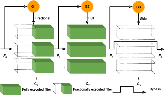 Figure 1 for Fractional Skipping: Towards Finer-Grained Dynamic CNN Inference