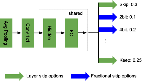 Figure 3 for Fractional Skipping: Towards Finer-Grained Dynamic CNN Inference