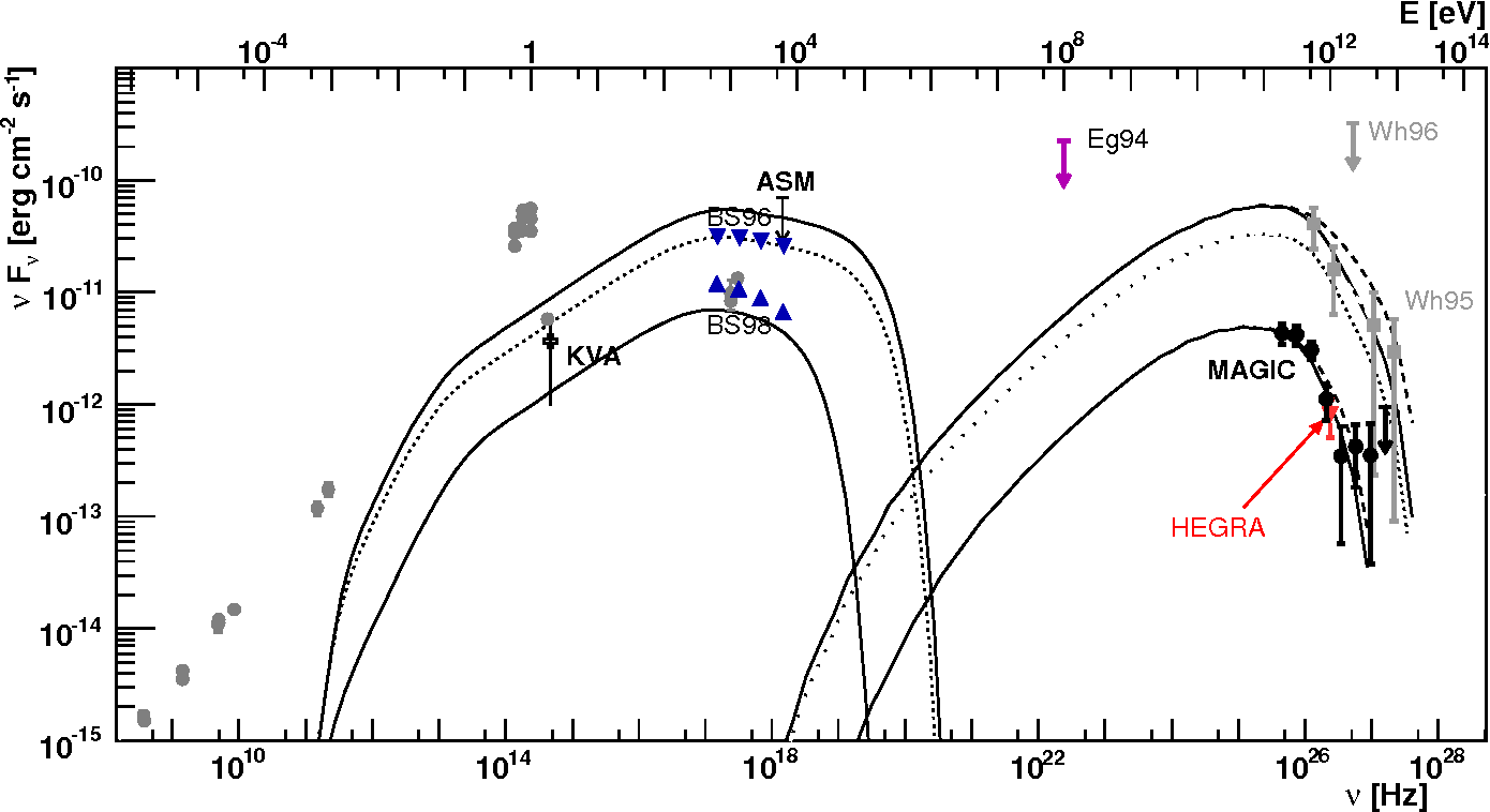 Figure 7 From Observation Of Very High Energy Rays From The Agn 1es