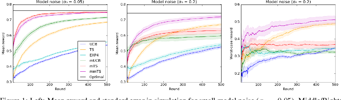 Figure 1 for Latent Bandits Revisited