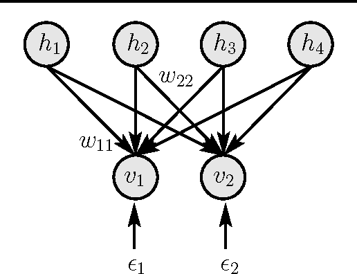 Figure 1 for Rectified Factor Networks