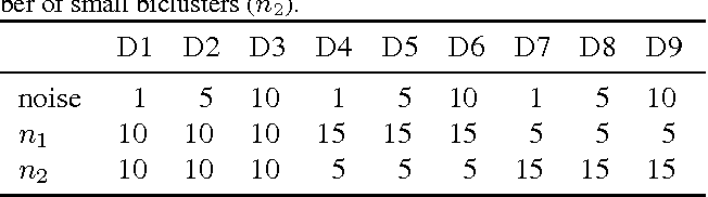 Figure 2 for Rectified Factor Networks