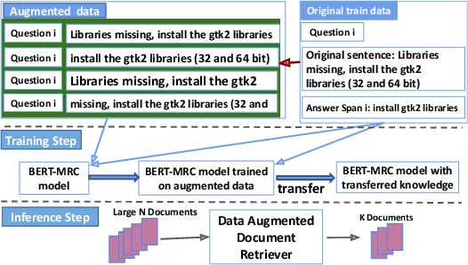 Figure 1 for Cheap and Good? Simple and Effective Data Augmentation for Low Resource Machine Reading