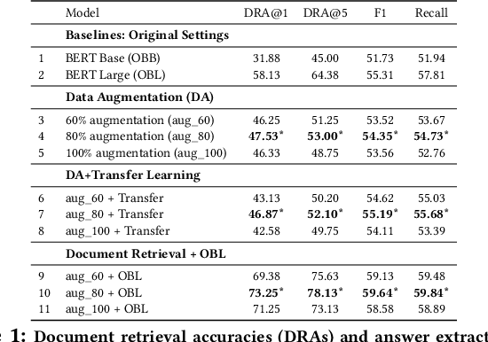 Figure 2 for Cheap and Good? Simple and Effective Data Augmentation for Low Resource Machine Reading