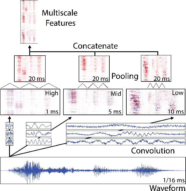 Figure 1 for Learning Multiscale Features Directly From Waveforms