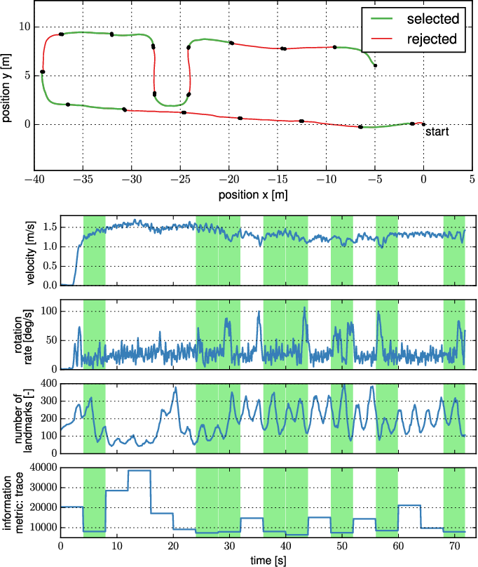 Figure 2 for Observability-aware Self-Calibration of Visual and Inertial Sensors for Ego-Motion Estimation