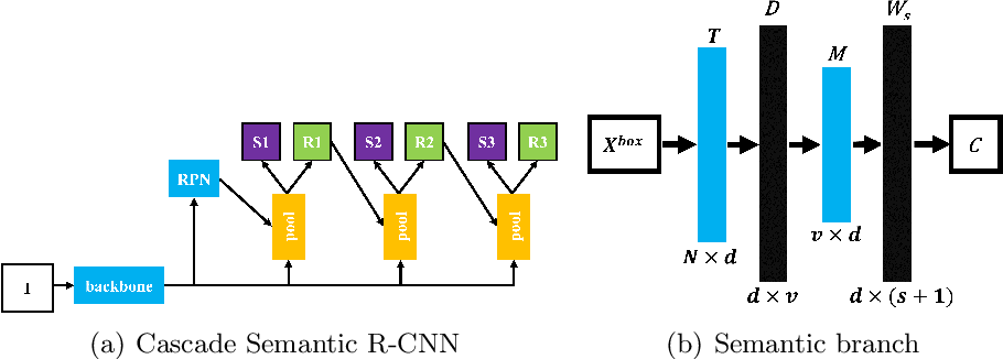 Figure 1 for Background Learnable Cascade for Zero-Shot Object Detection