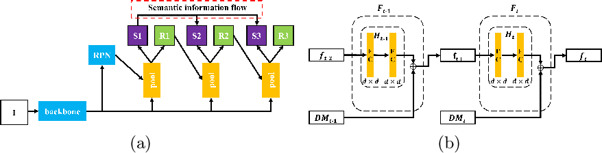 Figure 3 for Background Learnable Cascade for Zero-Shot Object Detection