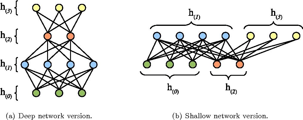 Figure 1 for How to Center Binary Deep Boltzmann Machines