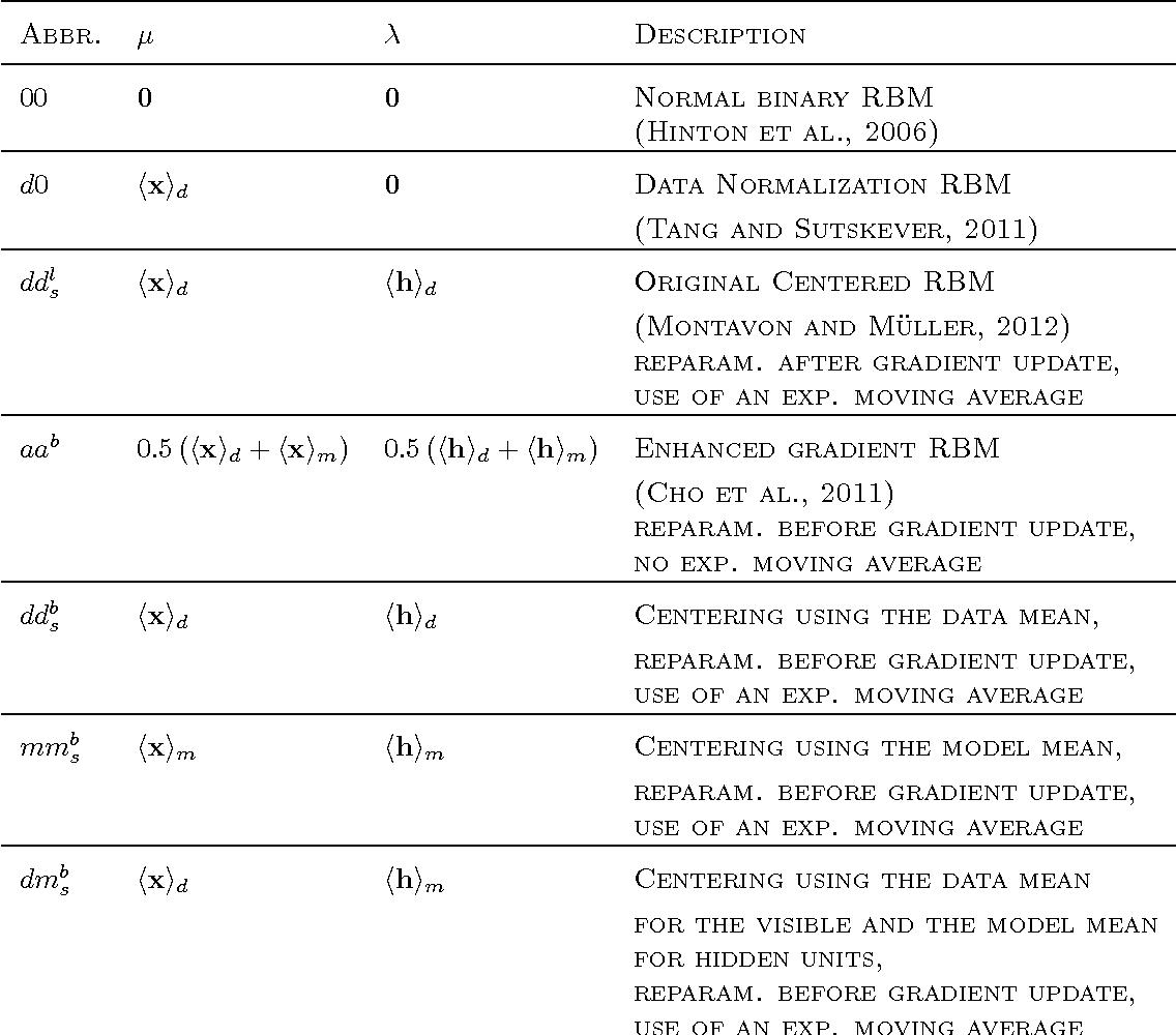 Figure 2 for How to Center Binary Deep Boltzmann Machines