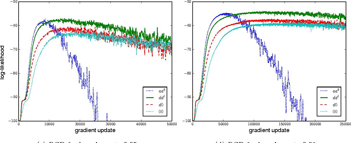Figure 4 for How to Center Binary Deep Boltzmann Machines