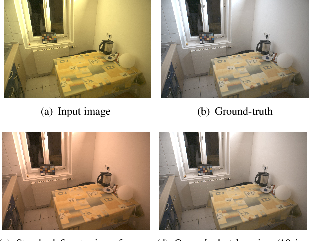 Figure 1 for Meta-Learning for Few-shot Camera-Adaptive Color Constancy
