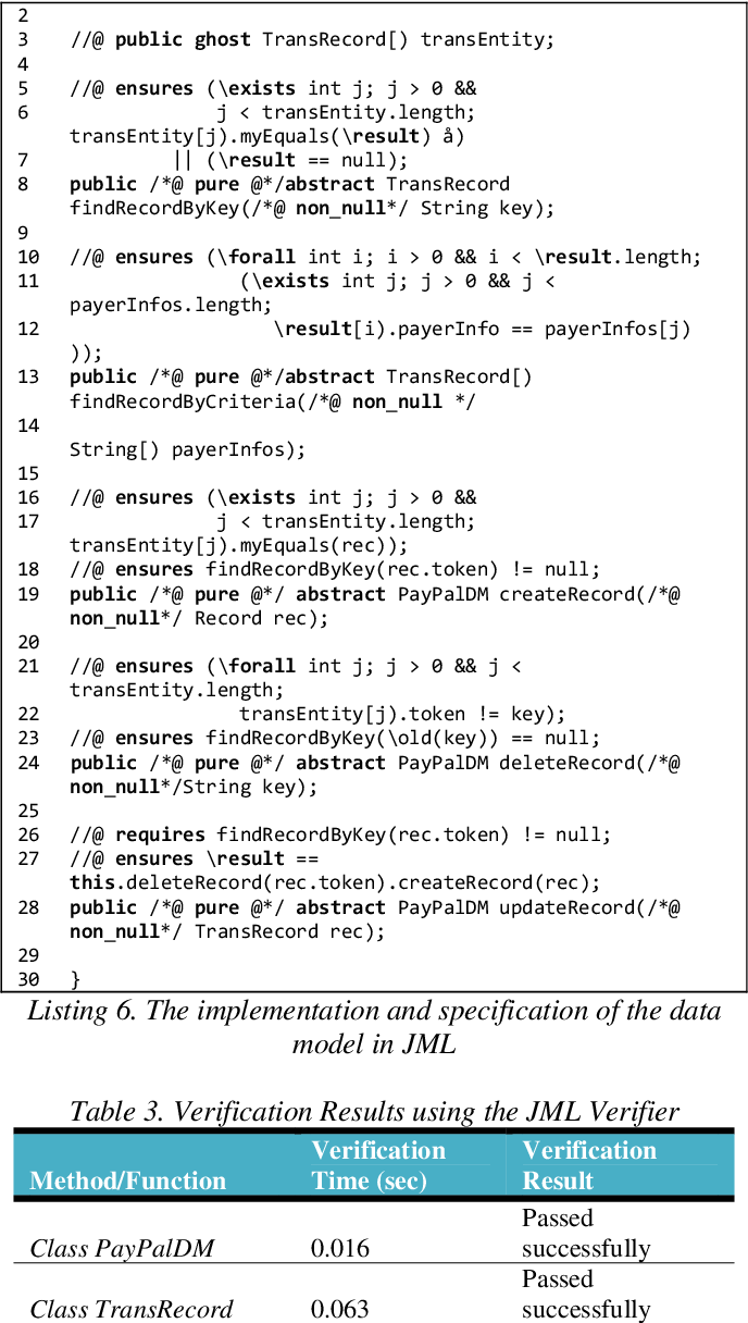 FORMAL METHODS FOR THE SPECIFICATION AND TESTING OF DATA