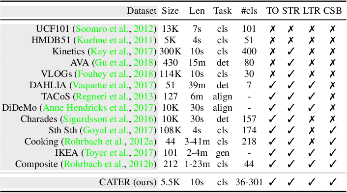 Figure 2 for CATER: A diagnostic dataset for Compositional Actions and TEmporal Reasoning