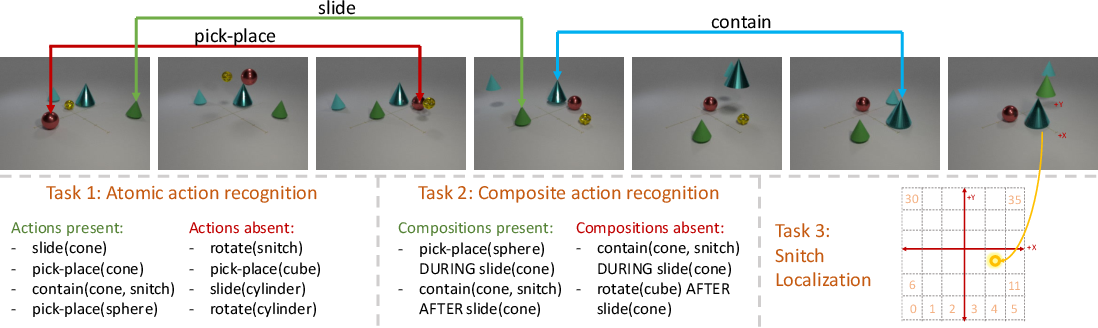 Figure 3 for CATER: A diagnostic dataset for Compositional Actions and TEmporal Reasoning