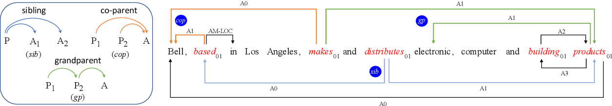 Figure 1 for High-order Semantic Role Labeling