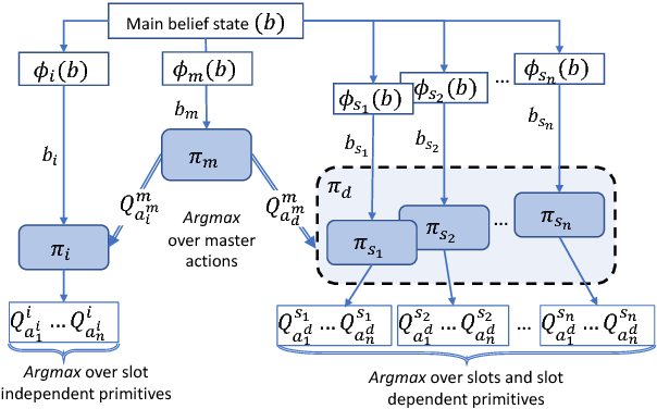 Figure 1 for Feudal Reinforcement Learning for Dialogue Management in Large Domains