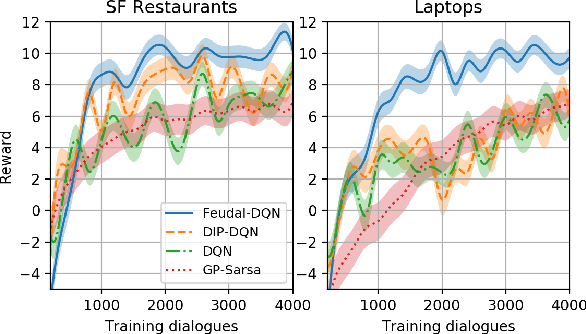 Figure 3 for Feudal Reinforcement Learning for Dialogue Management in Large Domains