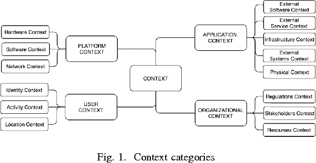Modeling Context With An Architecture Viewpoint Semantic Scholar