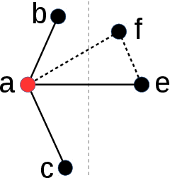 Figure 2 for A Comparative Study on Hierarchical Navigable Small World Graphs