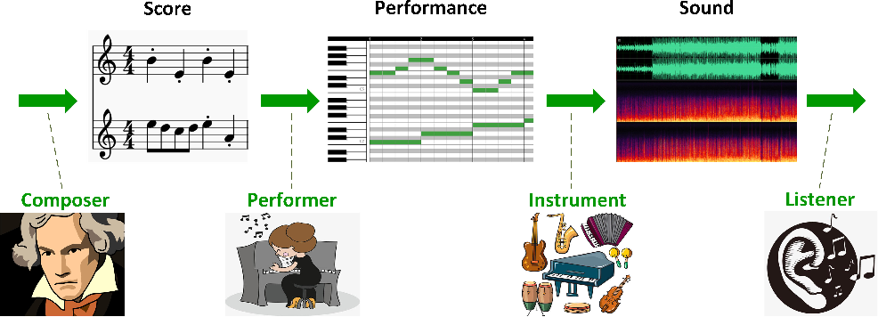 Figure 1 for A Comprehensive Survey on Deep Music Generation: Multi-level Representations, Algorithms, Evaluations, and Future Directions