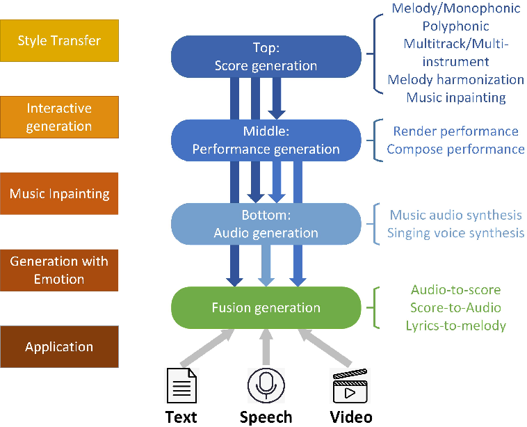 Figure 3 for A Comprehensive Survey on Deep Music Generation: Multi-level Representations, Algorithms, Evaluations, and Future Directions