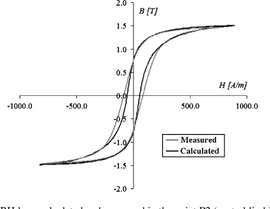 Three phase transformer modeling using a vector hysteresis model and figure 3 ccuart Images